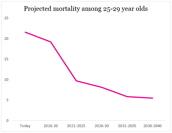 25-29 cervical cancer mortality