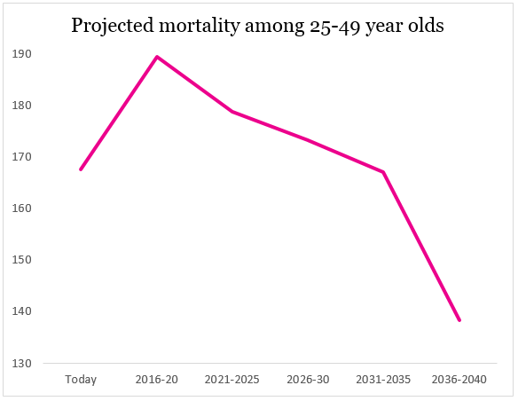 25-49 cervical cancer mortality