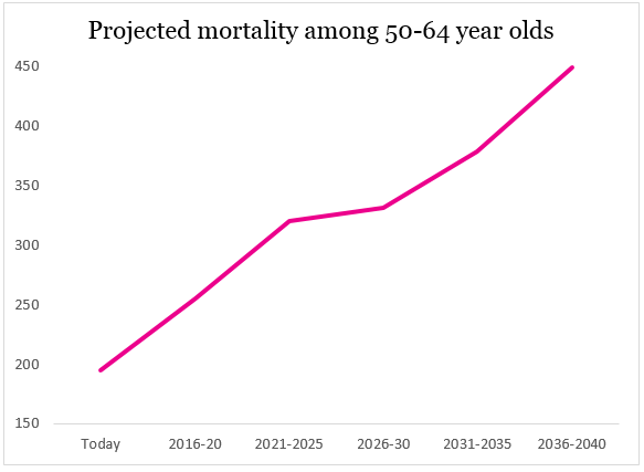 50-64 cervical cancer mortality