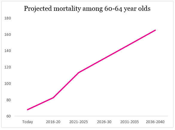 60-64 cervical cancer mortality