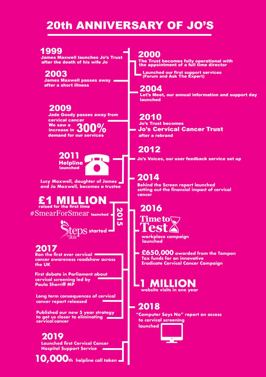 Jo's Cervical Cancer Trust timeline