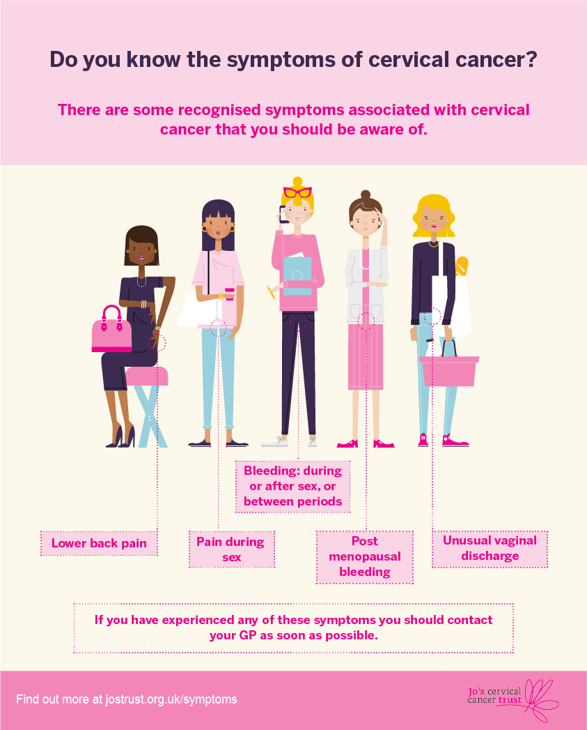 symptoms of cervical cancer | jo's cervical cancer trust, Skeleton