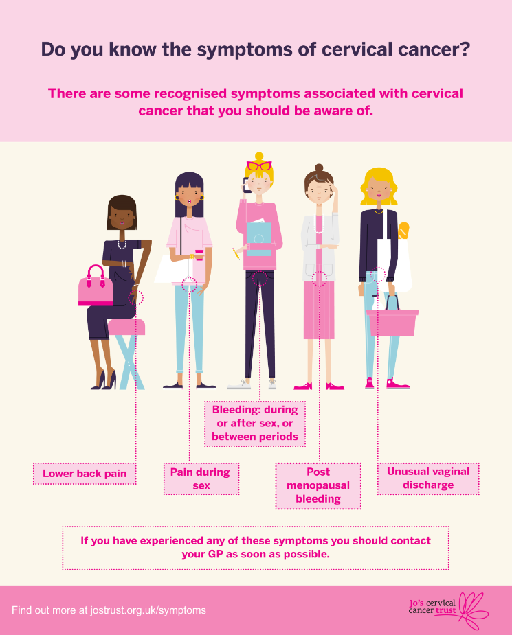 Infographic Do You Know The Symptoms Of Cervical Cancer