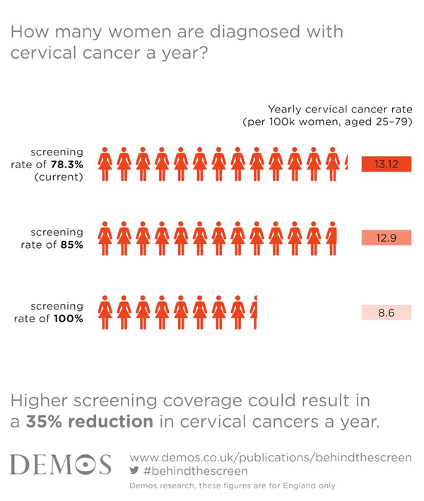 How many women are diagnosed with cervical cancer a year